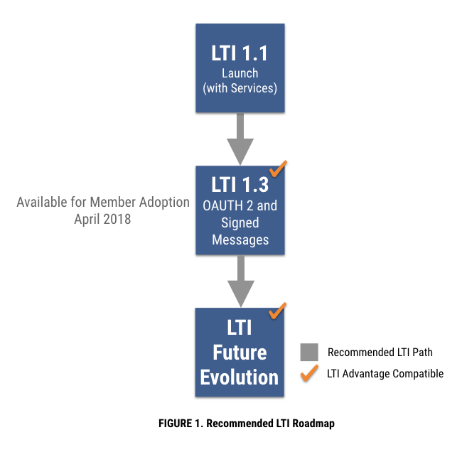 Recommend LTI Roadmap Effective March 2018