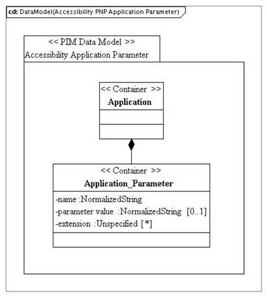 PIM_DataModel_Accessibility_PNP_ApplicationParametervd1