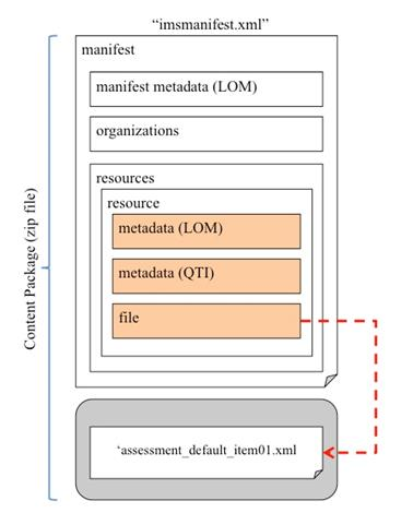 Figure 3.2 Visualization 'imsmanifest.xml' for the packaging of the T/F assessmentItem.