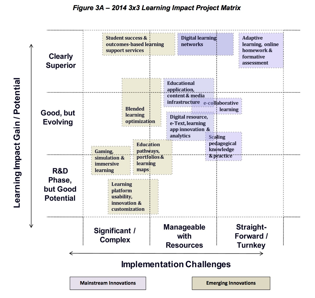 LearningImpactProjectMatrix14