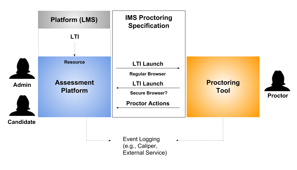 flow of proctoring service