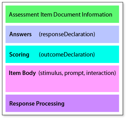 Assessment Item Document Information, Answers (responseDeclaration), Scoring (outcomeDeclaration), Item Body (stimulus, prompt, interaction), Response Processing.
