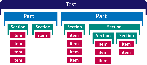 A complex test: Test with 2 Parts. The first Part has 2 sections with items. The second Part has 2 sections where the second section has within it 2 subsections which have items.
